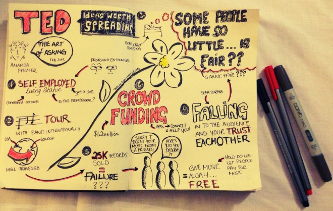 "Sketchnotes of Amanda Palmer TED talk ""The Art of Asking"""