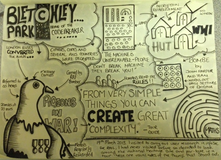 Sketchnotes from Bletchley Park