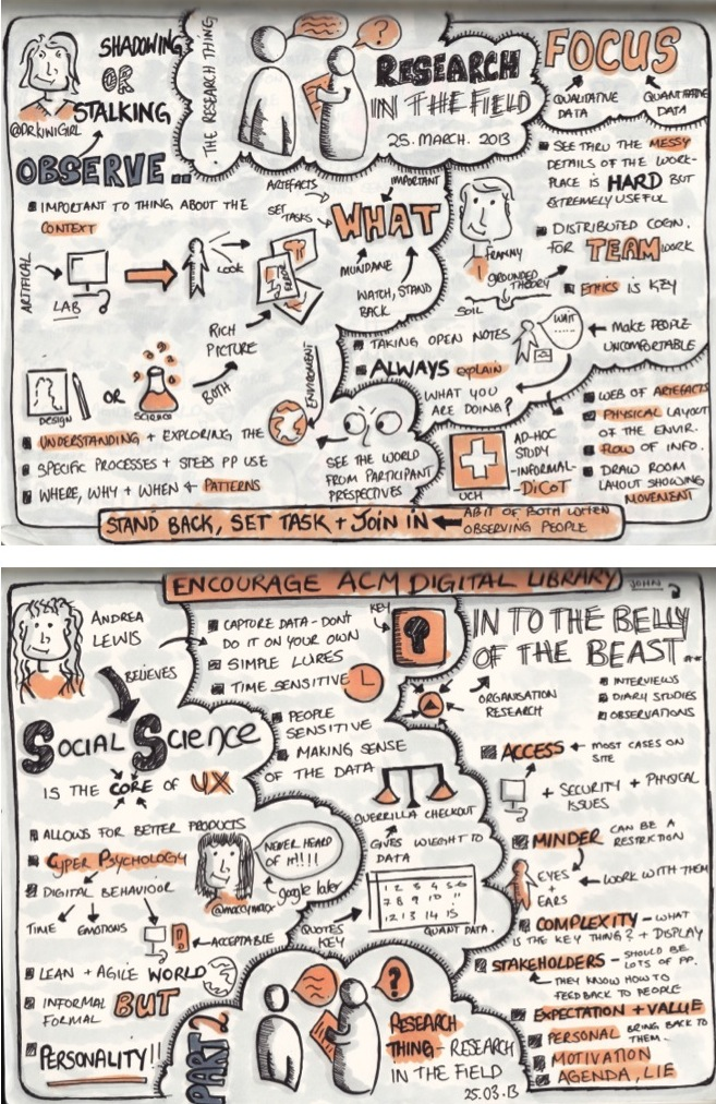 "Sketchnotes from Research Thing ""Research in the Field"""