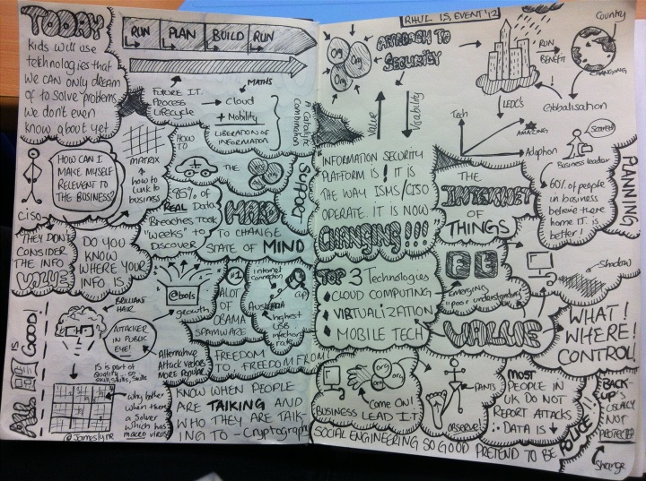 Sketchnotes from RHUL Hewlett-Packard 23rd Colloquium on Information Security
