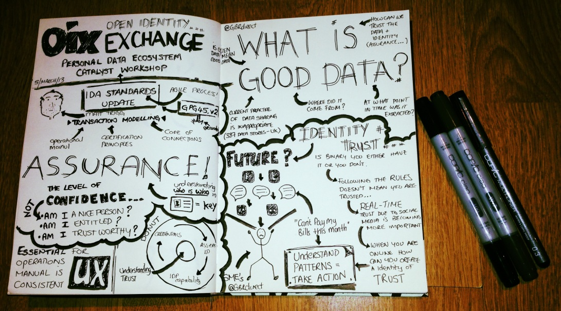 Sketchnotes from OIX Personal Data Ecosystem Catalyst Workshop at Innovation Warehouse London on 5 March 2013