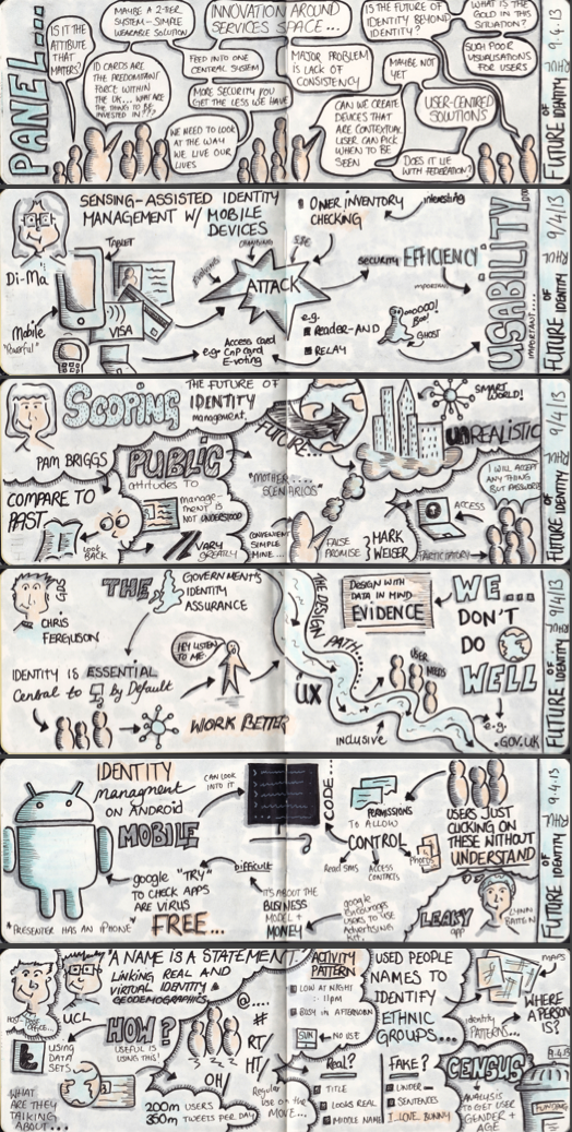 Sketchnotes from Future of Identity Workshop
