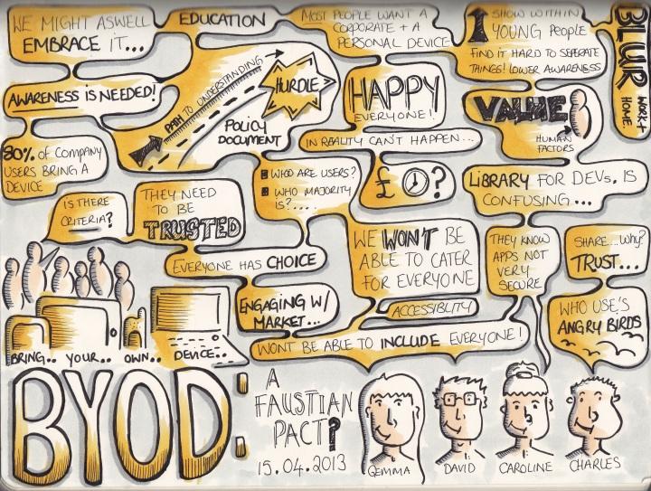 Sketchnotes from MoMoLondon