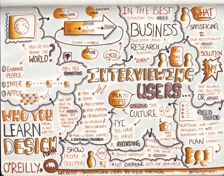 Sketchnotes from Interviewing Users: Uncovering Compelling Insights