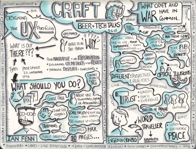 Sketchnotes from Eventhandler event Craft at BrewDog
