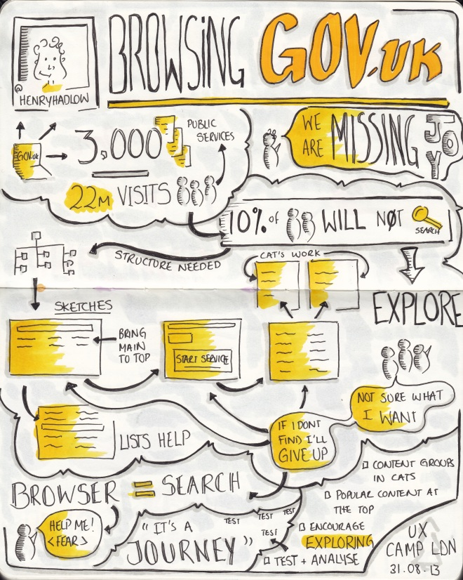 "Sketchnotes from UXCL13 ""Browsing Gov.uk"" talk by @henryhadlow"