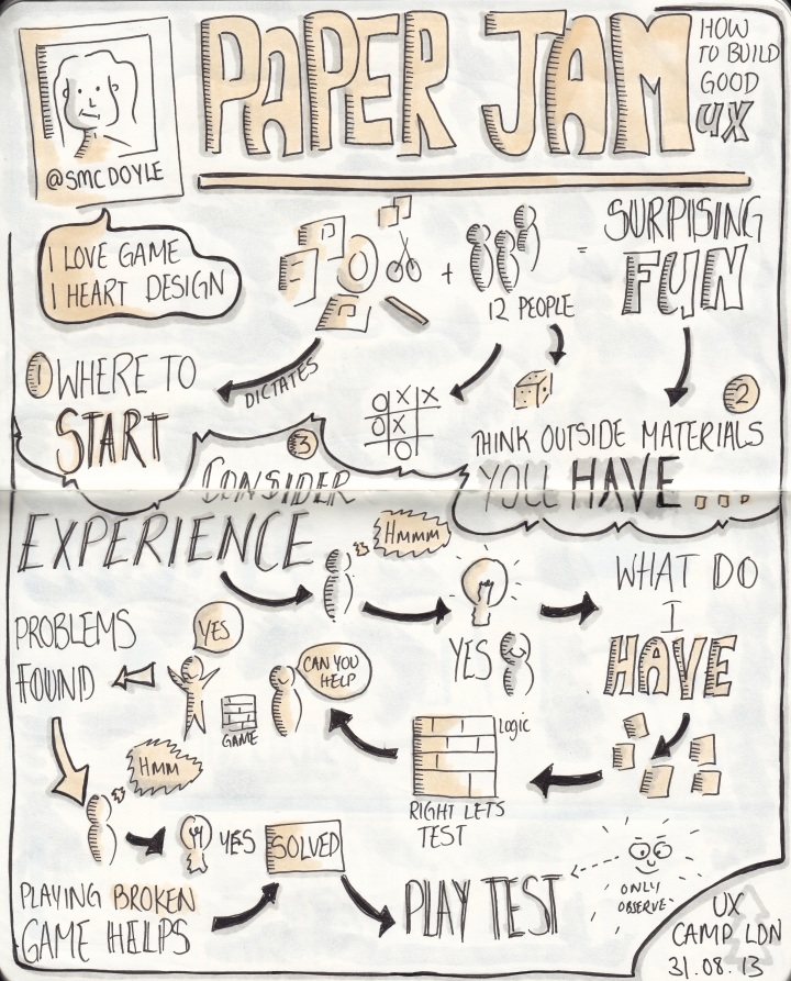 "Sketchnotes from UXCL13 ""Paper jam: how to build good UX"" talk by @smcdoyle"