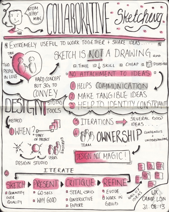 "Sketchnotes from UXCL13 ""Collaborative sketching"" talk by @tomalterman"