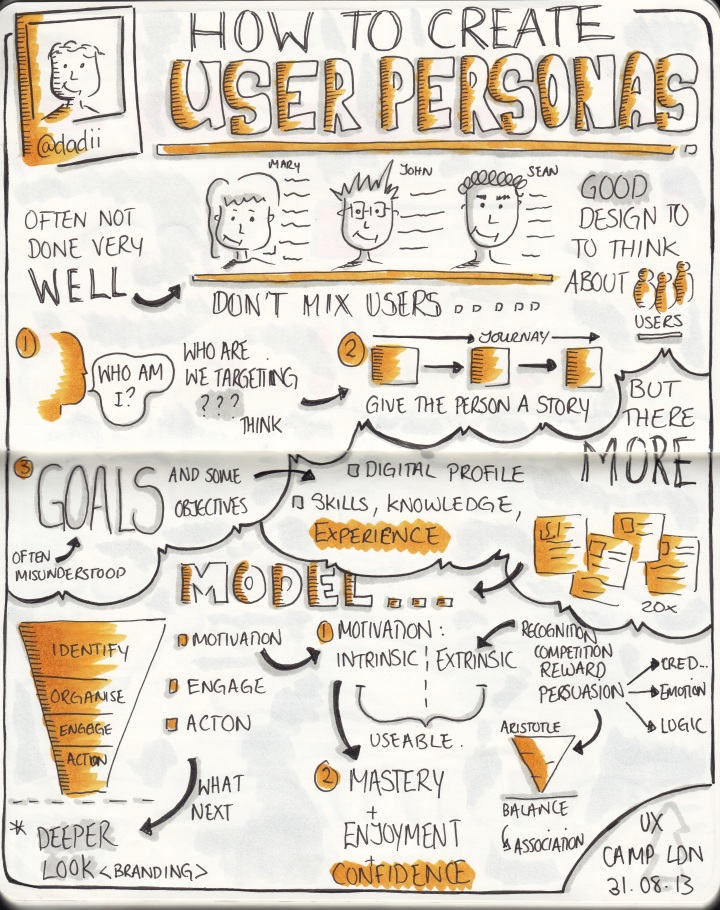 "Sketchnotes from UXCL13 ""How to create user personas"" talk by @dadii"