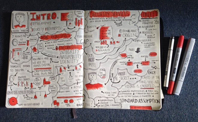 "Sketchnotes from ""Introduction to Cryptography & Security Mechanisms"" Lecture by Keith Martin, Royal Holloway University of London"