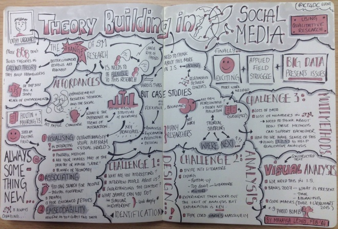 "Sketchnotes from RHUL talk ""Theory Building in Social Media: Using Qualitative Research by Cathy Urgqhart"""