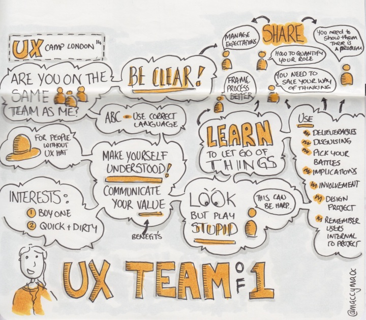 "Sketchnotes ""UX team of one"" - UX Camp London, 22 March 2014 (Drawn by Makayla Lewis)"