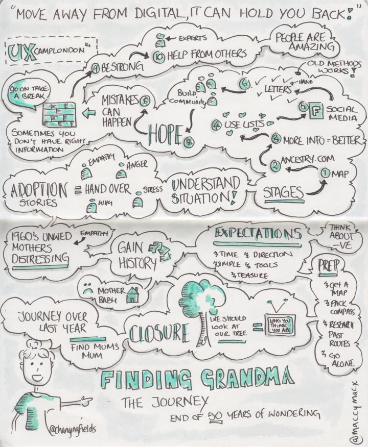 "Sketchnotes ""Finding Grandma The Journey"" talk by @changingfields - UX Camp London, 22 March 2014 (Drawn by Makayla Lewis)"