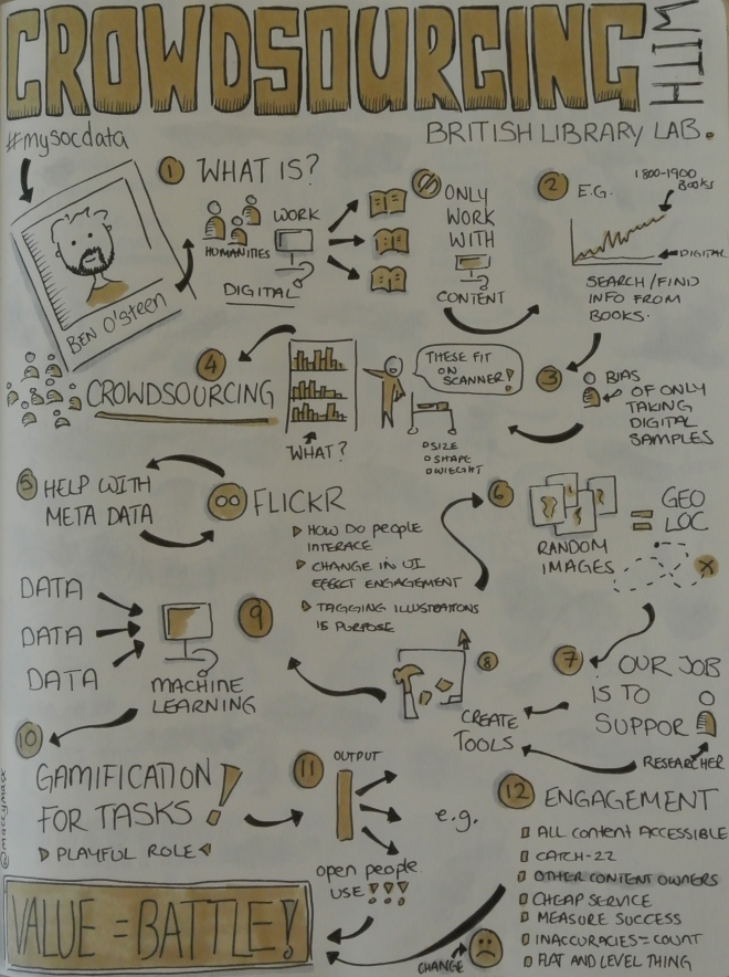 "Sketchnotes from #MySocData ""Crowdsourcing with British Library Lab"" Talk by Ben O'Steen. Drawn by Makayla Lewis"