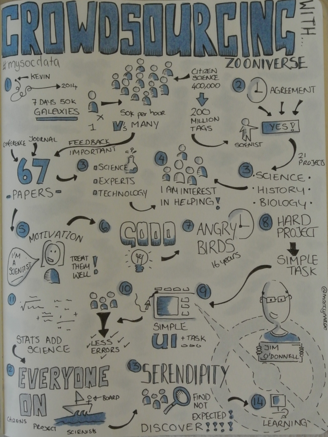 "Sketchnotes from #MySocData ""Crowdsourcing with Zooniverse"" Talk by Jim O'Donnell. Drawn by Makayla Lewis"