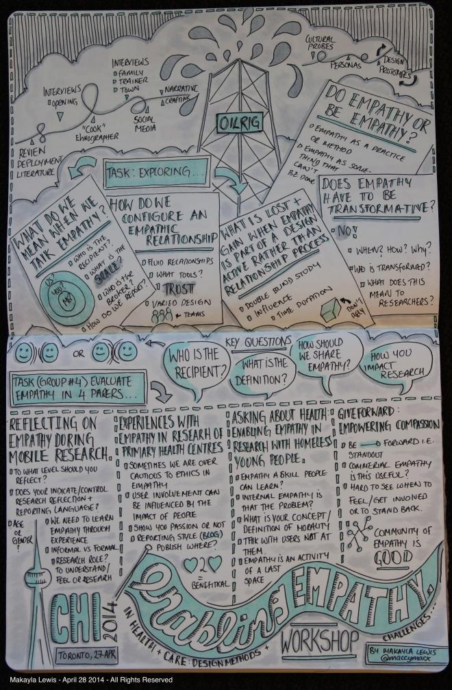 CHI2014 Sketchnote