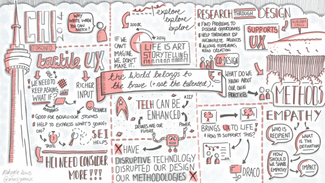 Digital CHI2014 Sketchnote Travelogue