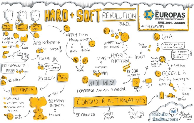 Digital Sketchnotes from #TheEUROPAS London - June 2014