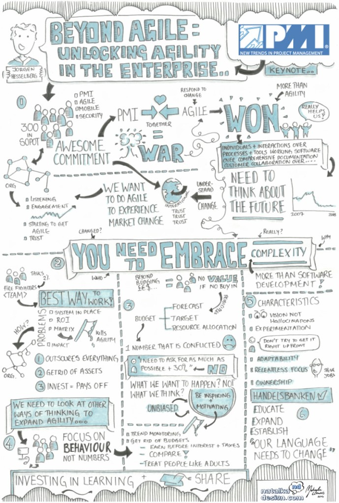 Sketchnotes from New Trends in Project Management
