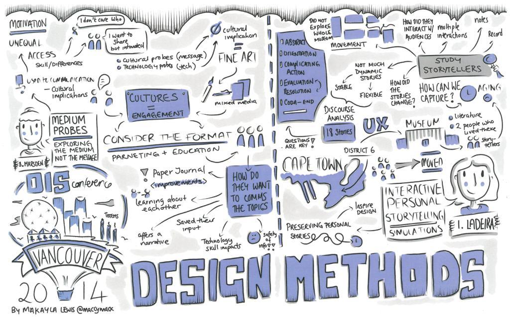 DIS2014 sketchnotes