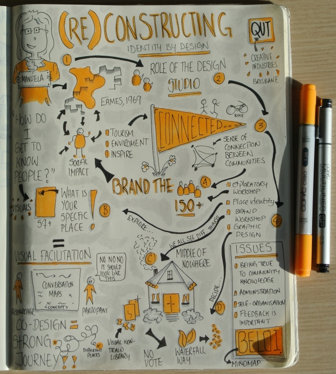 """Sketchnotes from Queensland University of Technology (Creative Industries) """"(Re) Constructing Identity By Design"""" talk by Manuela Taboada (Drawn by Makayla Lewis)"""