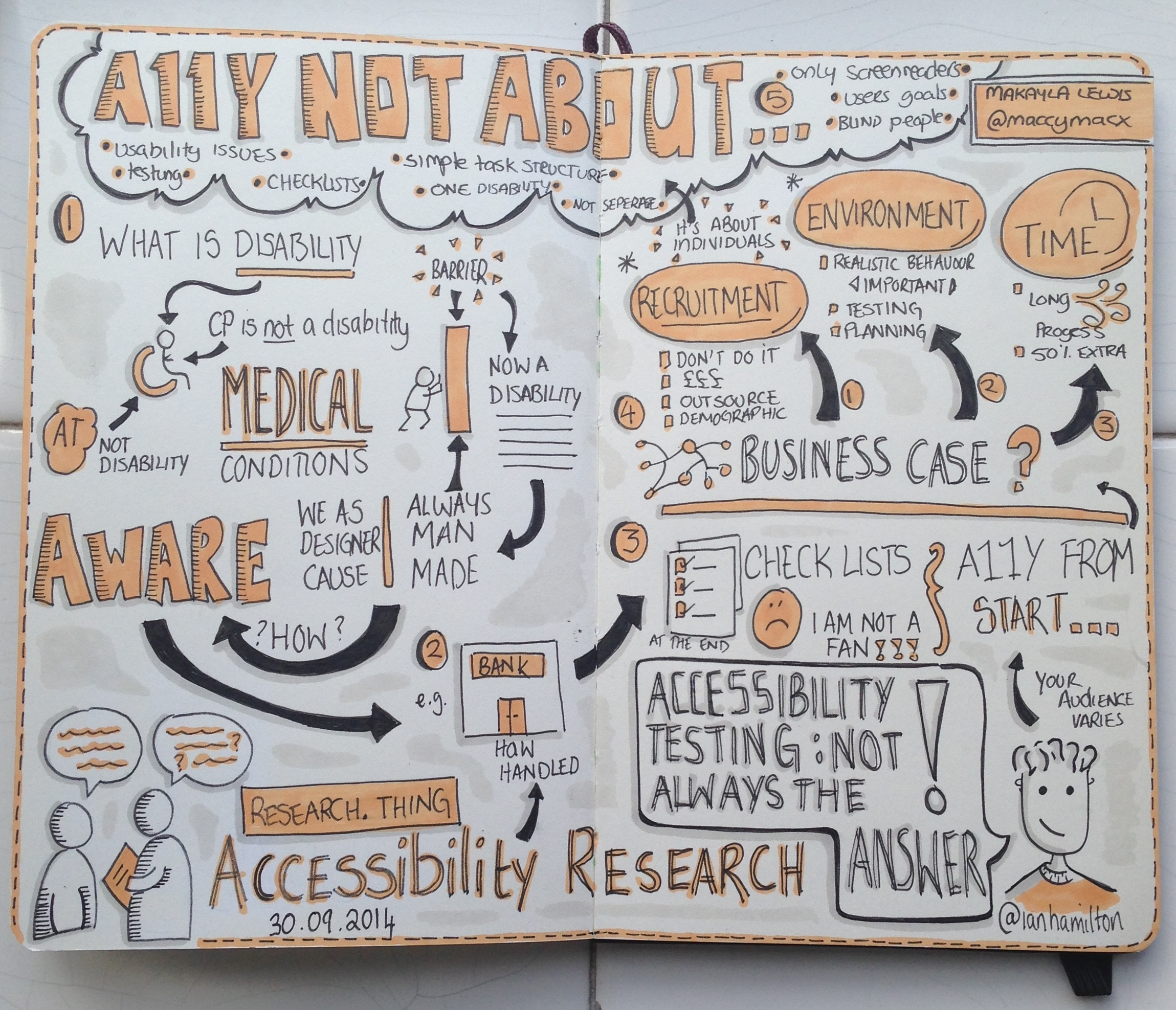"Sketchnotes: Research Thing ""Accessibility Research"""