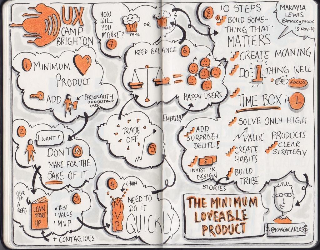 Sketchnotes from UXCB14
