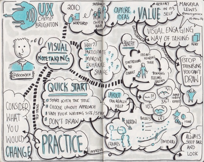 Sketchnotes from UXCB14