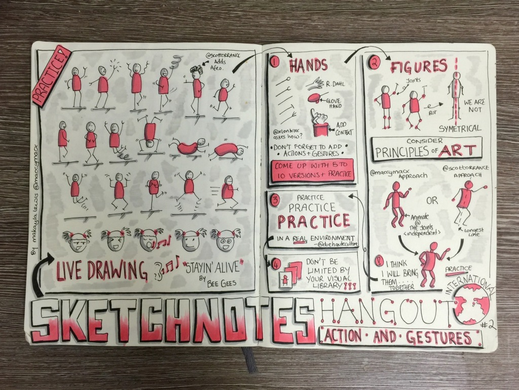 Sketchnotes from 2nd International Sketchnotes Hangout about Action and Gestures (drawn by Makayla Lewis)