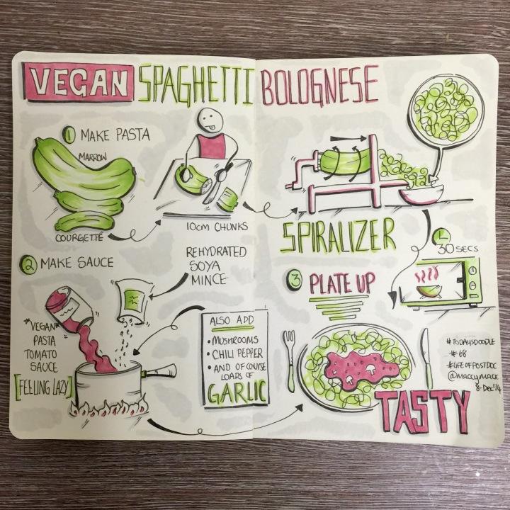 #TodaysDoodle No.68 Sketchnotes Recipe: Vegan Spaghetti Bolognese.