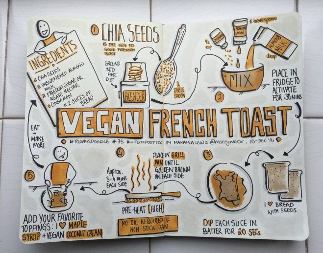 #TodaysDoodle No.75 Sketchnotes Recipe: Vegan French Toast. (Drawn by Makayla Lewis)