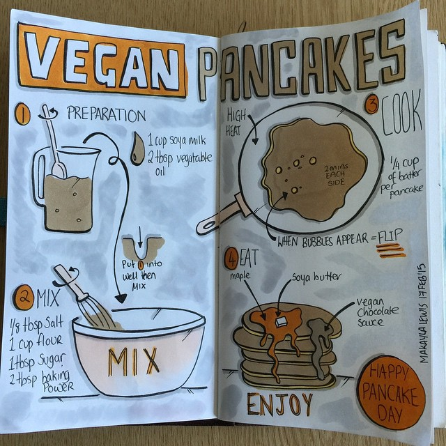 Sketchnotes Recipe: Vegan Pancakes.