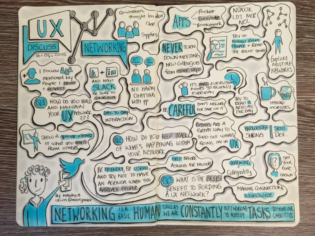 Sketchnotes from #UXDiscuss Twitter Discussion about UX Networking (Drawn by Makayla Lewis)