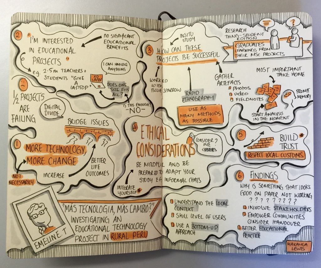Research Thing Student Edition Sketchnotes