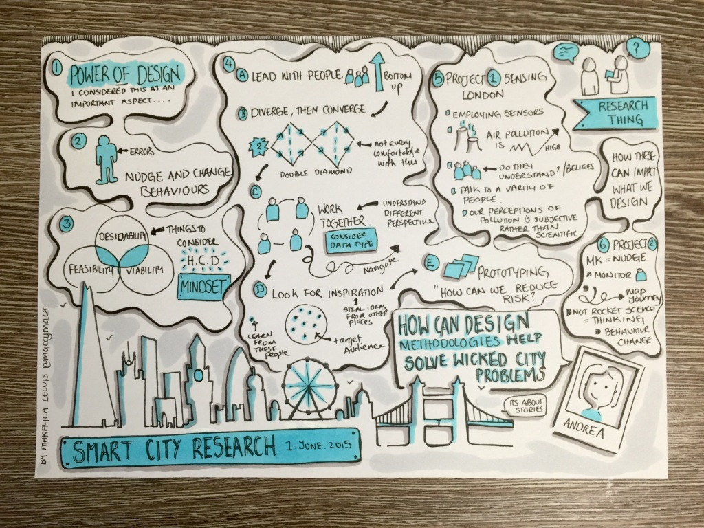 """Research Thing """"Smart City Research"""": How can Design Methodologies help solve wicked city problems? - Andrea Edmunds (drawn by Makayla Lewis)"""