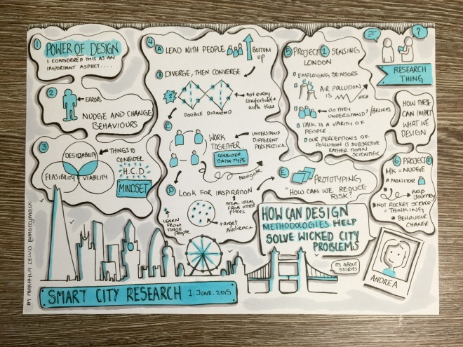"Research Thing ""Smart City Research"": How can Design Methodologies help solve wicked city problems? - Andrea Edmunds (drawn by Makayla Lewis)"