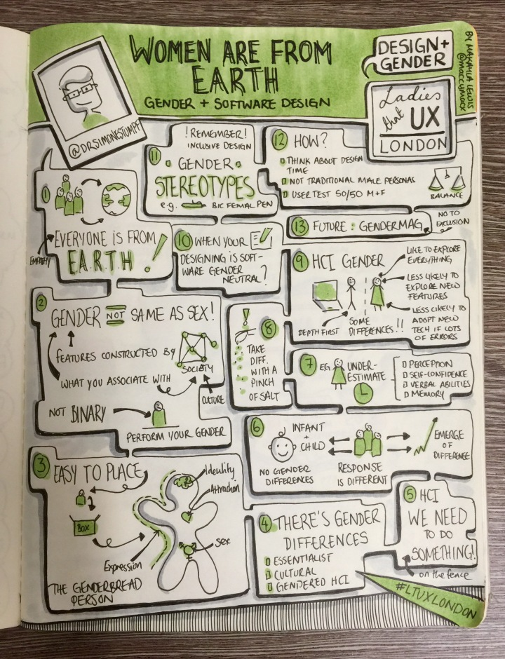 "Sketchnotes from Ladies That UX London ""Design and Gender"" Women Are From Earth: Gender and Software Design - Dr Simone Stumpf (drawn by Makayla Lewis)"