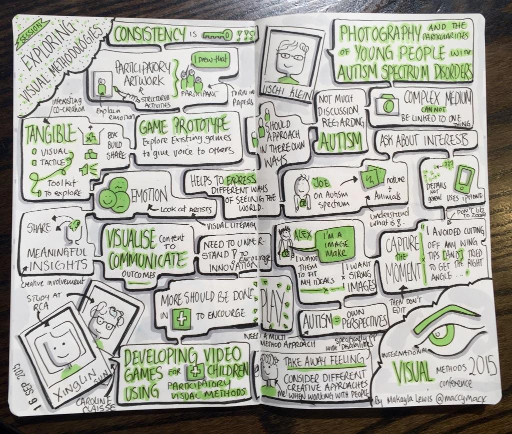 IVM2015 Paper Session: Exploring Visual Methodologies (Drawn by Makayla Lewis)
