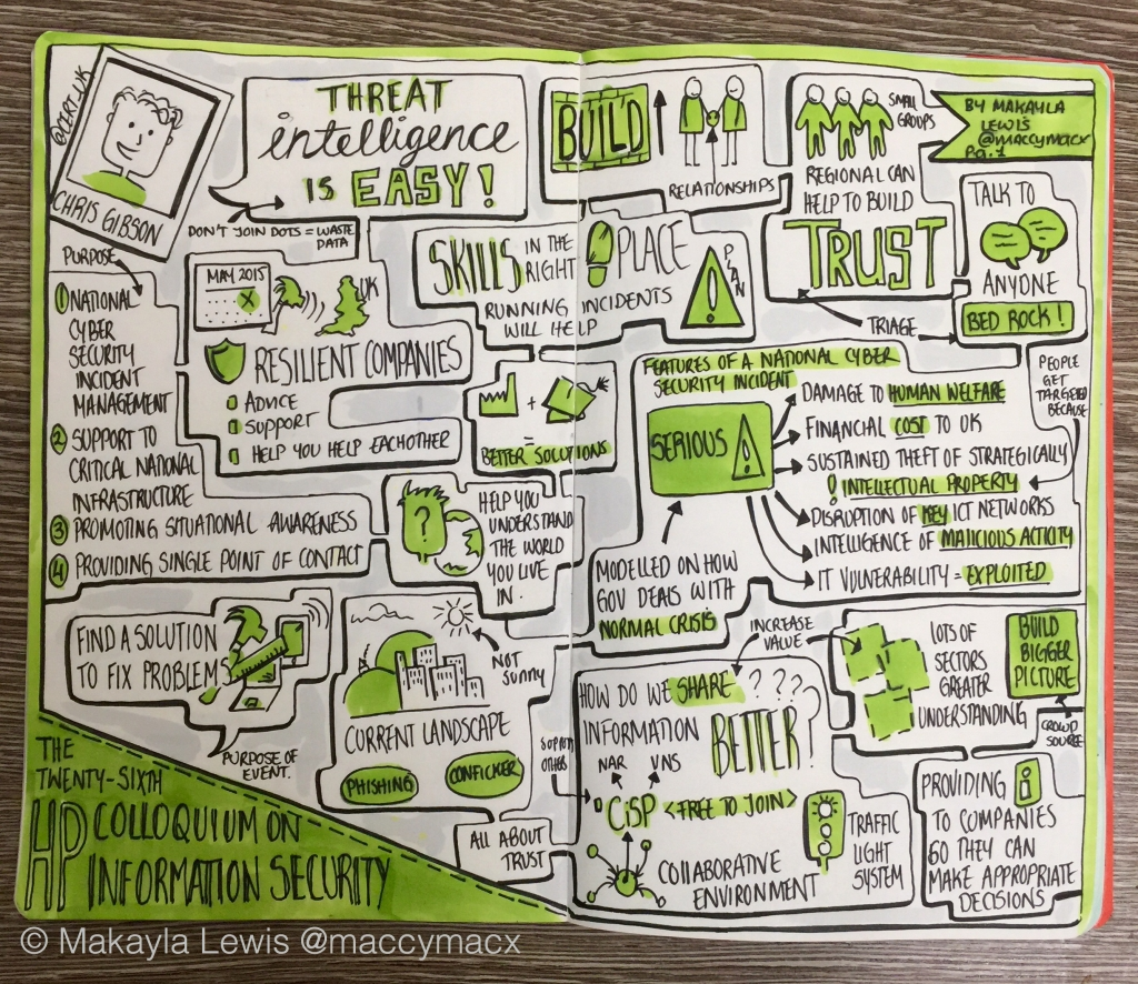 "Sketchnotes about Chris Gibson, Director, CERT-UK: ""Threat intelligence is easy!"""