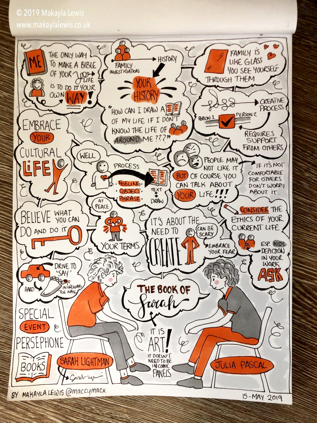 Sketchnote depicting a book discussion.